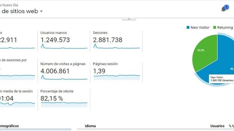 Nuevo Día superó cuatro millones de visitas en un mes y duplicó al segundo